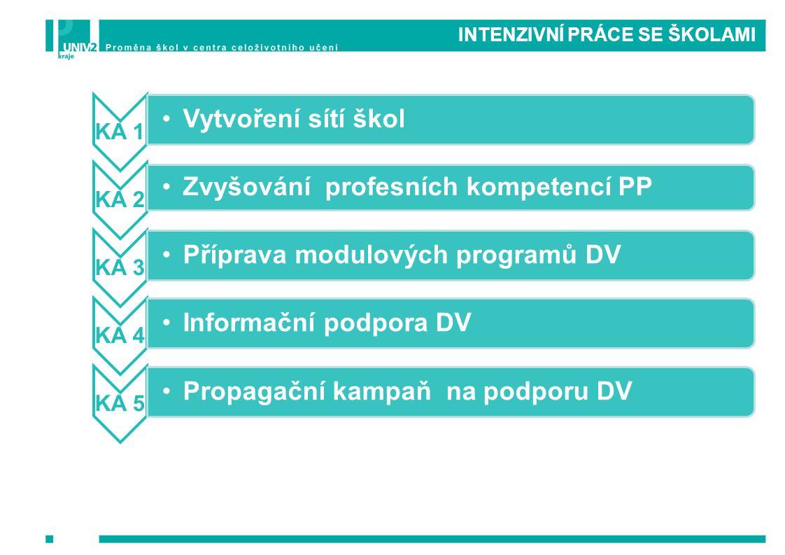 INTENZIVNÍ PRÁCE SE ŠKOLAMI KA 1 Vytvoření sítí škol KA 2 Zvyšování profesních kompetencí PP KA 3 Příprava modulových programů DV KA 4 Informační podp