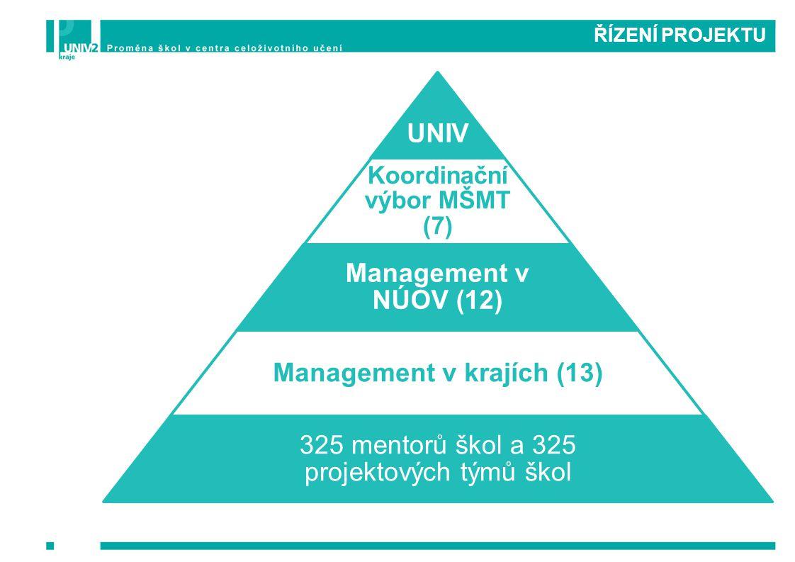 ŘÍZENÍ PROJEKTU UNIV Koordinační výbor MŠMT (7) Management v NÚOV (12) Management v krajích (13) 325 mentorů škol a 325 projektových týmů škol
