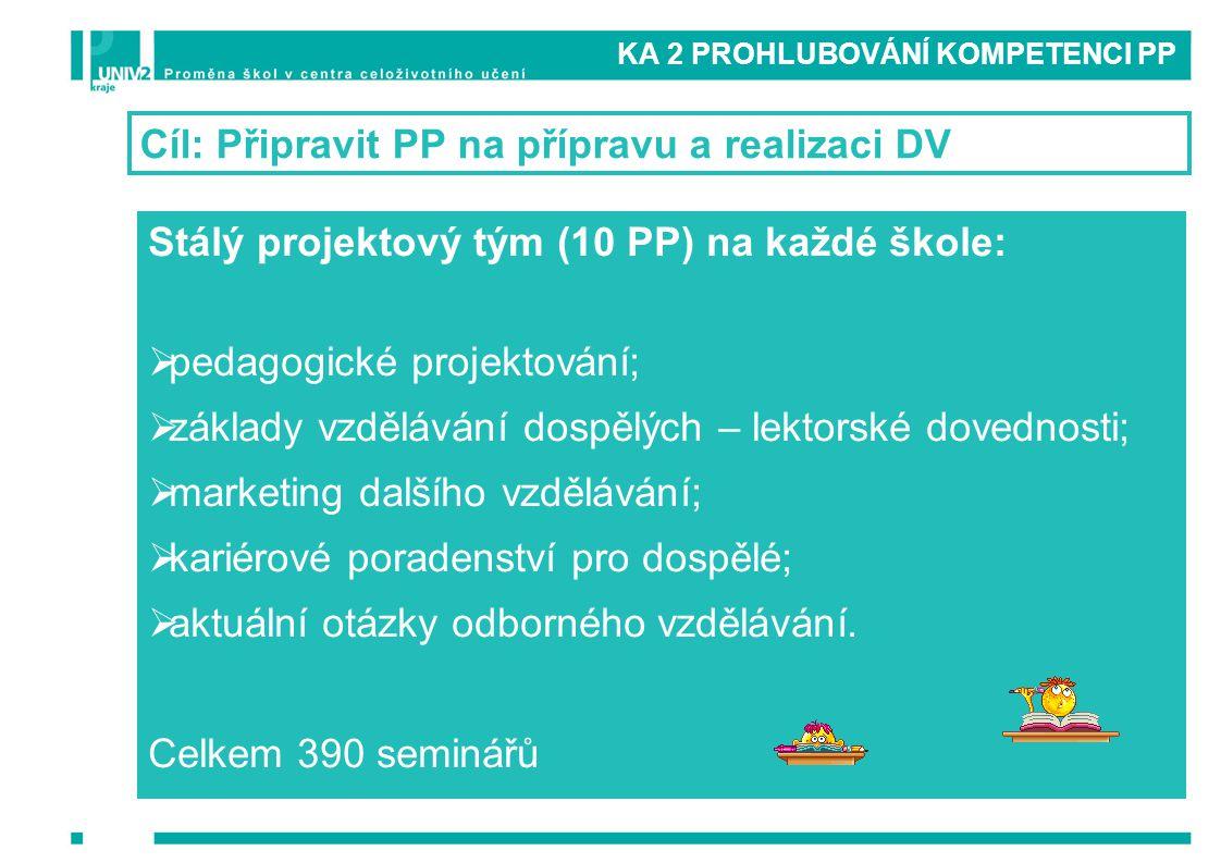 KA 2 PROHLUBOVÁNÍ KOMPETENCI PP Stálý projektový tým (10 PP) na každé škole:  pedagogické projektování;  základy vzdělávání dospělých – lektorské do