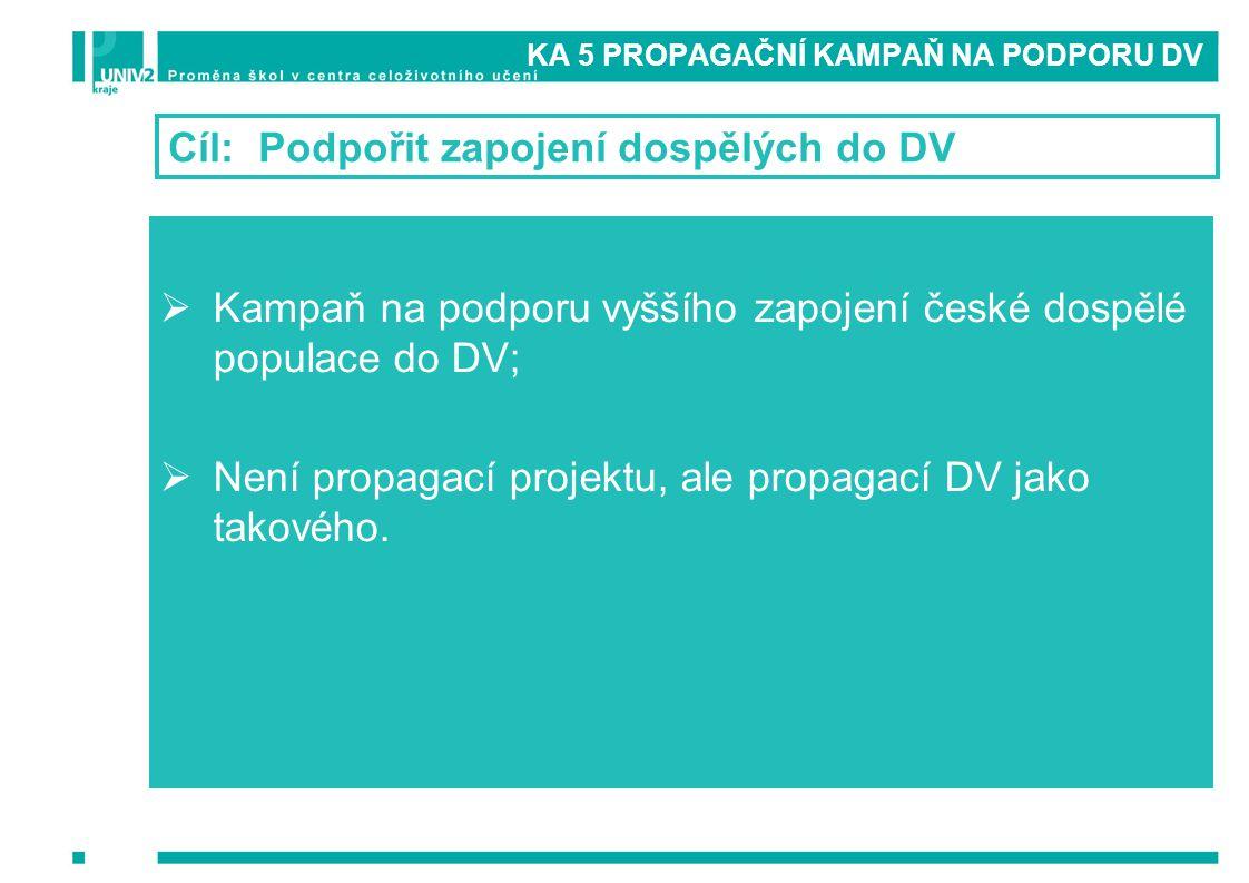 KA 5 PROPAGAČNÍ KAMPAŇ NA PODPORU DV Cíl: Podpořit zapojení dospělých do DV  Kampaň na podporu vyššího zapojení české dospělé populace do DV;  Není