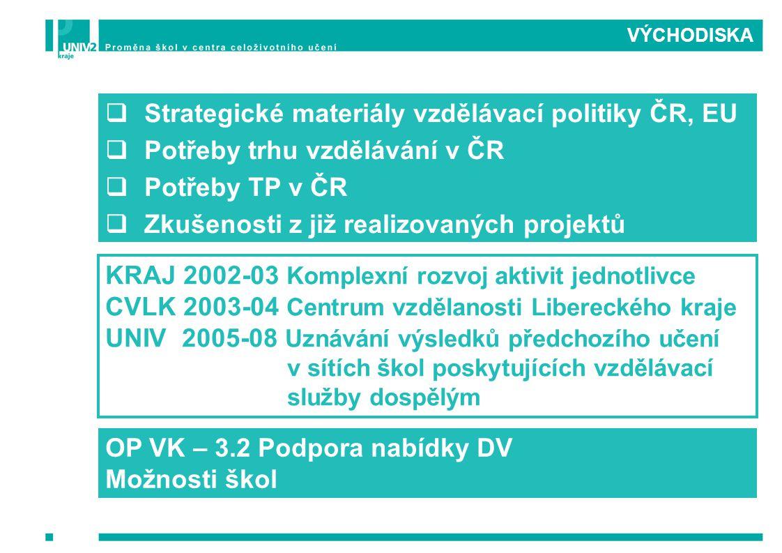  Strategické materiály vzdělávací politiky ČR, EU  Potřeby trhu vzdělávání v ČR  Potřeby TP v ČR  Zkušenosti z již realizovaných projektů KRAJ 200
