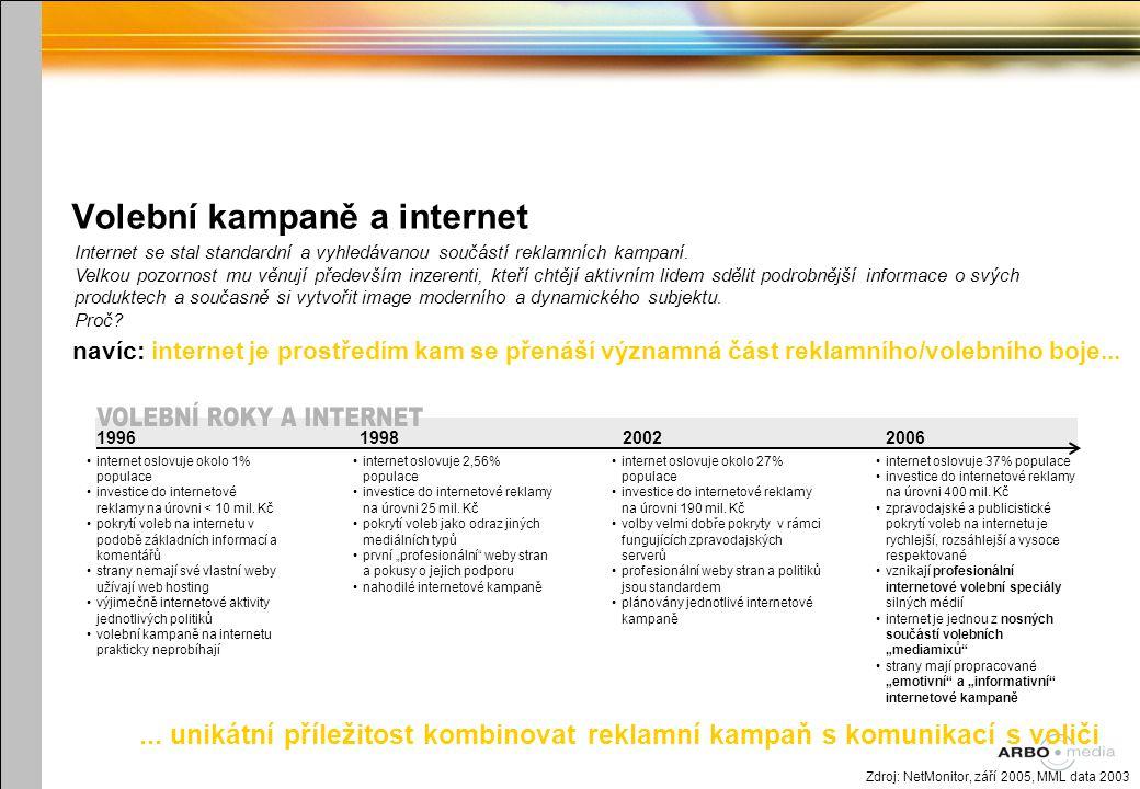 Volební kampaně a internet Zdroj: NetMonitor, září 2005, MML data 2003 Internet se stal standardní a vyhledávanou součástí reklamních kampaní.