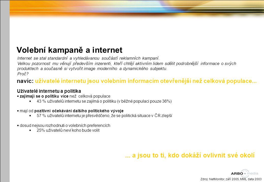 Volební kampaně a internet Uživatelé internetu a politika  zajímají se o politiku více než celková populace  43 % uživatelů internetu se zajímá o politiku (v běžné populaci pouze 36%)  mají od pozitivní očekávání dalšího politického vývoje  57 % uživatelů internetu je přesvědčeno, že se politická situace v ČR zlepší  dosud nejsou rozhodnuti o volebních preferencích  25% uživatelů neví koho bude volit Zdroj: NetMonitor, září 2005, MML data 2003 Internet se stal standardní a vyhledávanou součástí reklamních kampaní.