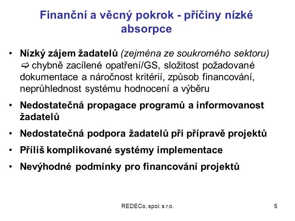 REDECo, spol. s r.o.6 Vývoj finančního a věcného pokroku RPS