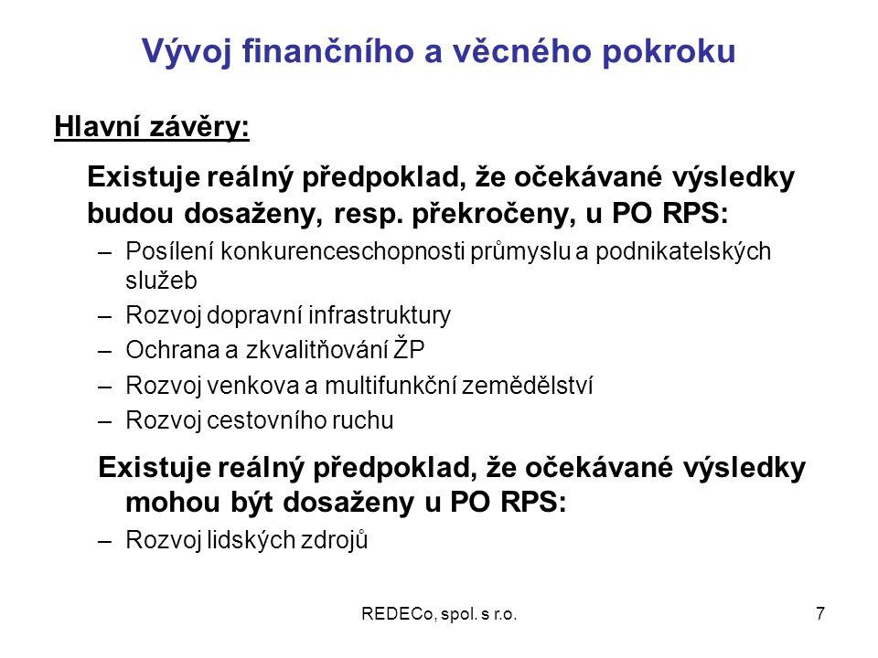 REDECo, spol.s r.o.8 Účinnost intervencí Předpoklad dosažení specifických cílů RPS: I.