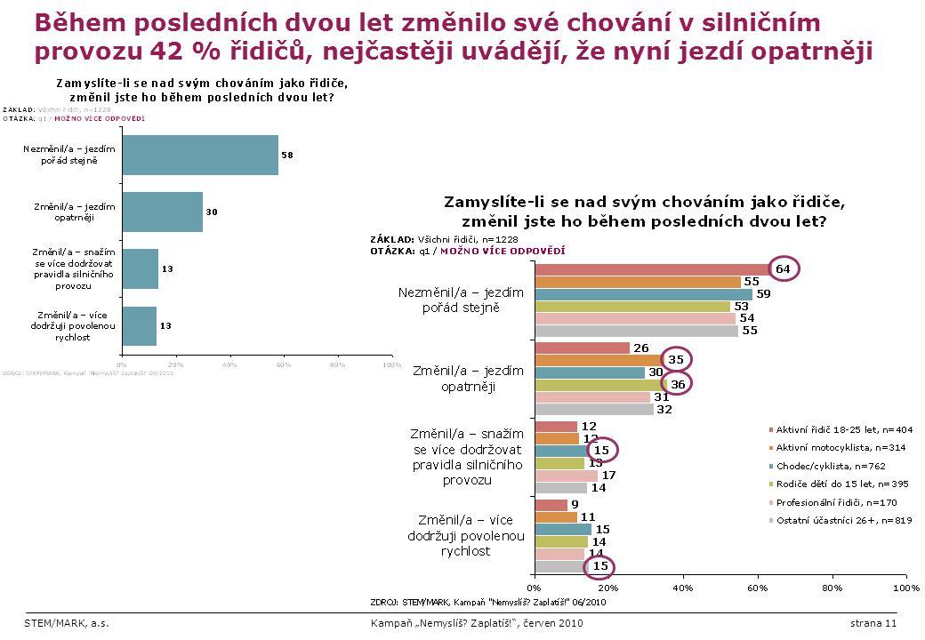 """STEM/MARK, a.s.Kampaň """"Nemyslíš? Zaplatíš!"""", červen 2010strana 11 Během posledních dvou let změnilo své chování v silničním provozu 42 % řidičů, nejča"""