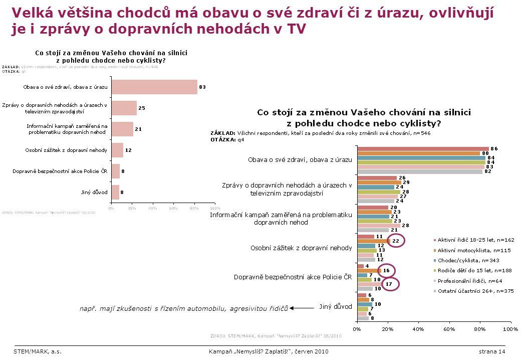 """STEM/MARK, a.s.Kampaň """"Nemyslíš? Zaplatíš!"""", červen 2010strana 14 Velká většina chodců má obavu o své zdraví či z úrazu, ovlivňují je i zprávy o dopra"""
