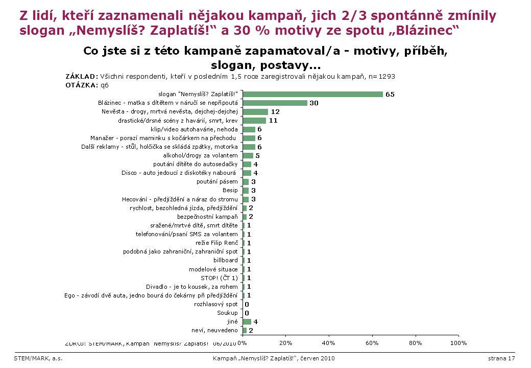 """STEM/MARK, a.s.Kampaň """"Nemyslíš? Zaplatíš!"""", červen 2010strana 17 Z lidí, kteří zaznamenali nějakou kampaň, jich 2/3 spontánně zmínily slogan """"Nemyslí"""
