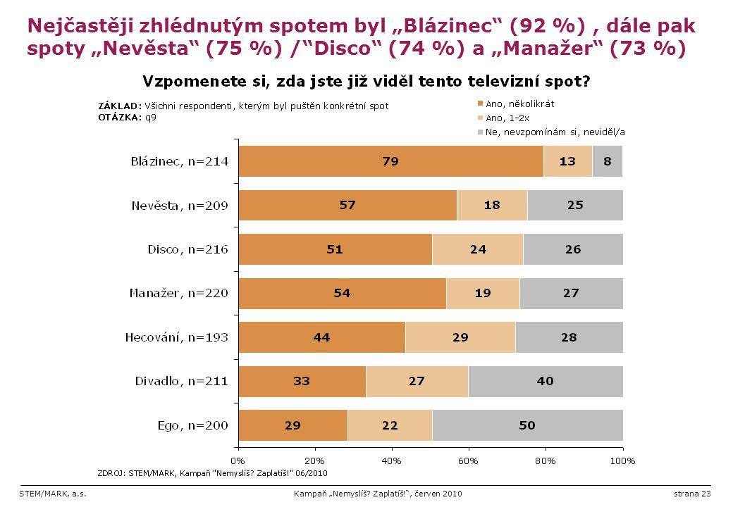 """STEM/MARK, a.s.Kampaň """"Nemyslíš? Zaplatíš!"""", červen 2010strana 23 Nejčastěji zhlédnutým spotem byl """"Blázinec"""" (92 %), dále pak spoty """"Nevěsta"""" (75 %)"""