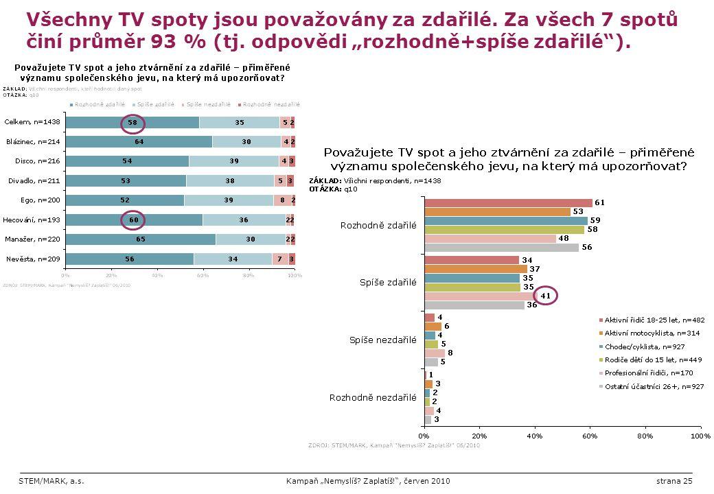 """STEM/MARK, a.s.Kampaň """"Nemyslíš? Zaplatíš!"""", červen 2010strana 25 Všechny TV spoty jsou považovány za zdařilé. Za všech 7 spotů činí průměr 93 % (tj."""