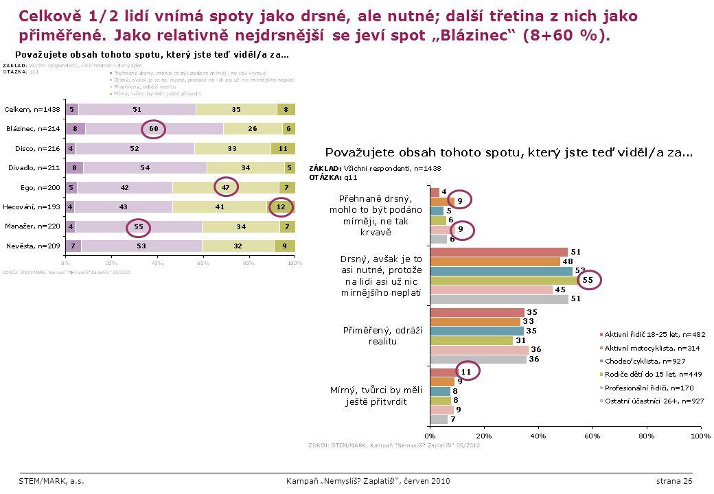 """STEM/MARK, a.s.Kampaň """"Nemyslíš? Zaplatíš!"""", červen 2010strana 26 Celkově 1/2 lidí vnímá spoty jako drsné, ale nutné; další třetina z nich jako přiměř"""