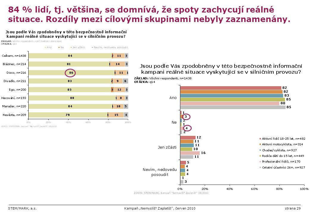 """STEM/MARK, a.s.Kampaň """"Nemyslíš? Zaplatíš!"""", červen 2010strana 29 84 % lidí, tj. většina, se domnívá, že spoty zachycují reálné situace. Rozdíly mezi"""
