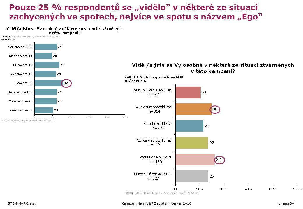 """STEM/MARK, a.s.Kampaň """"Nemyslíš? Zaplatíš!"""", červen 2010strana 30 Pouze 25 % respondentů se """"vidělo"""" v některé ze situací zachycených ve spotech, nejv"""