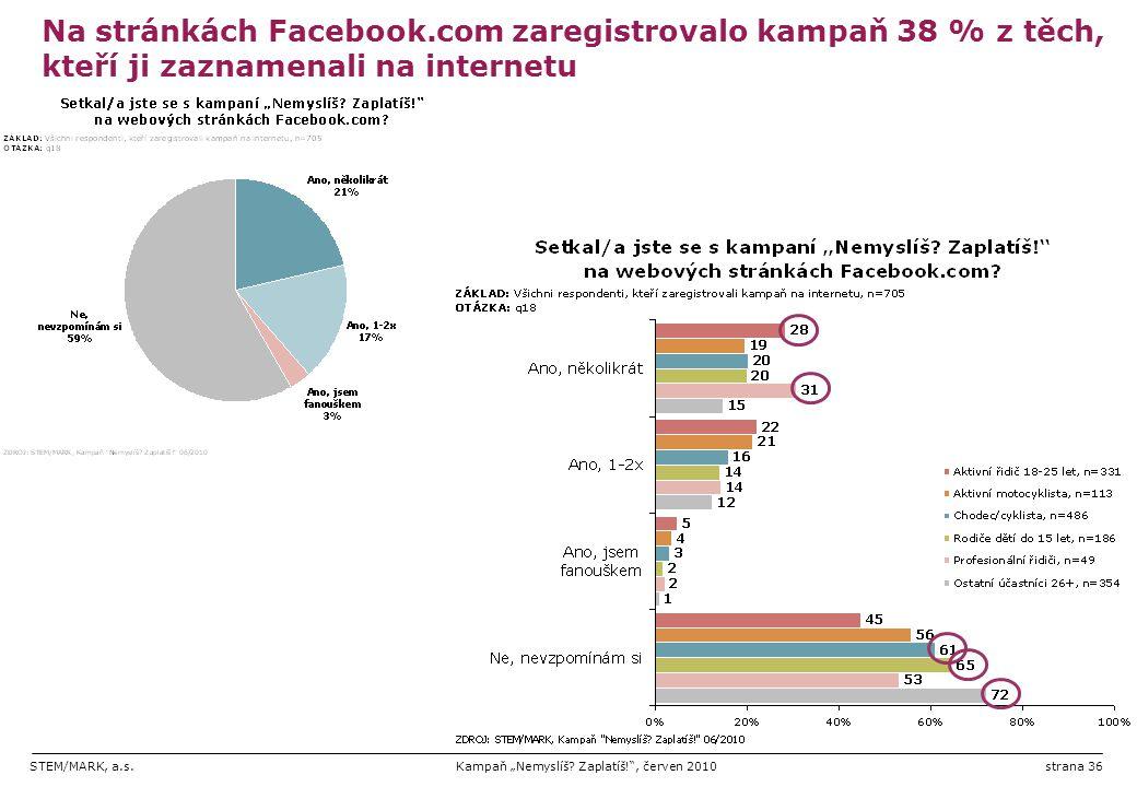 """STEM/MARK, a.s.Kampaň """"Nemyslíš? Zaplatíš!"""", červen 2010strana 36 Na stránkách Facebook.com zaregistrovalo kampaň 38 % z těch, kteří ji zaznamenali na"""