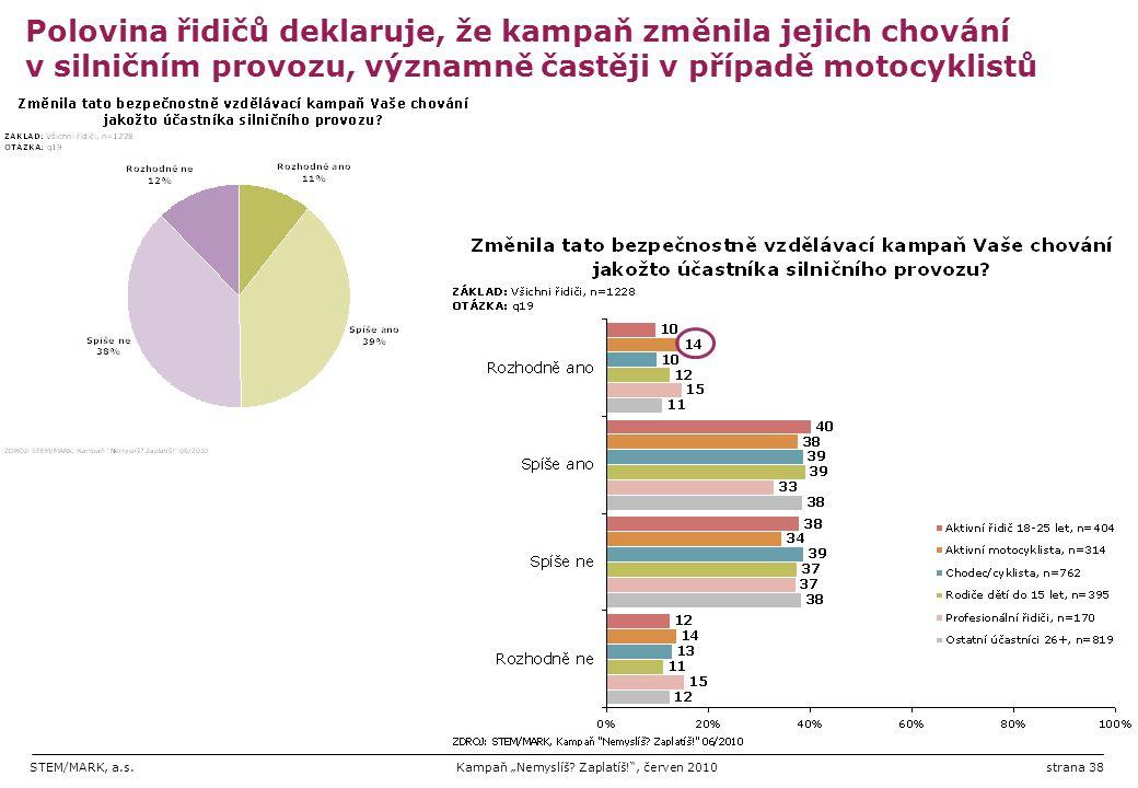 """STEM/MARK, a.s.Kampaň """"Nemyslíš? Zaplatíš!"""", červen 2010strana 38 Polovina řidičů deklaruje, že kampaň změnila jejich chování v silničním provozu, výz"""