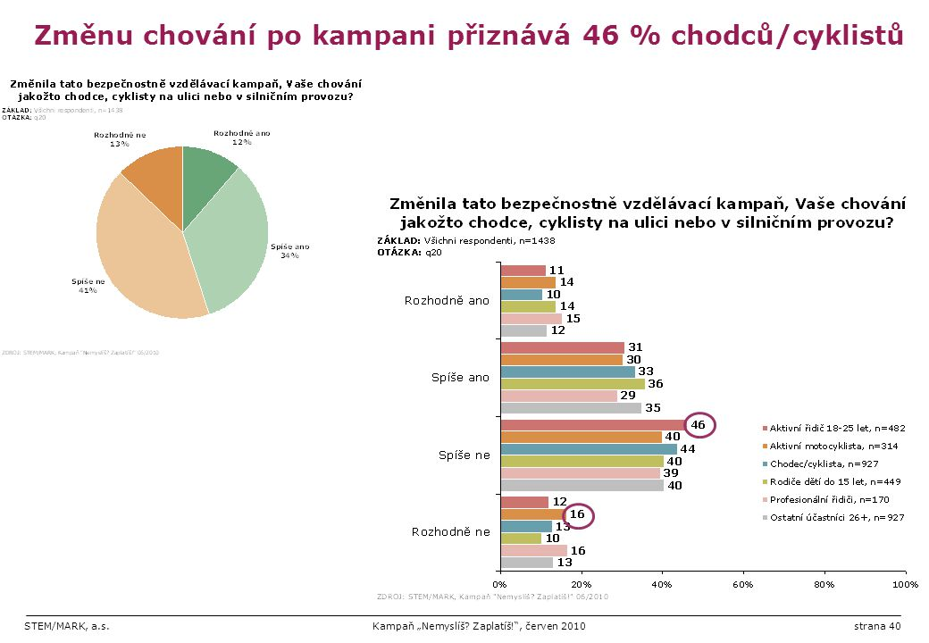 """STEM/MARK, a.s.Kampaň """"Nemyslíš? Zaplatíš!"""", červen 2010strana 40 Změnu chování po kampani přiznává 46 % chodců/cyklistů"""