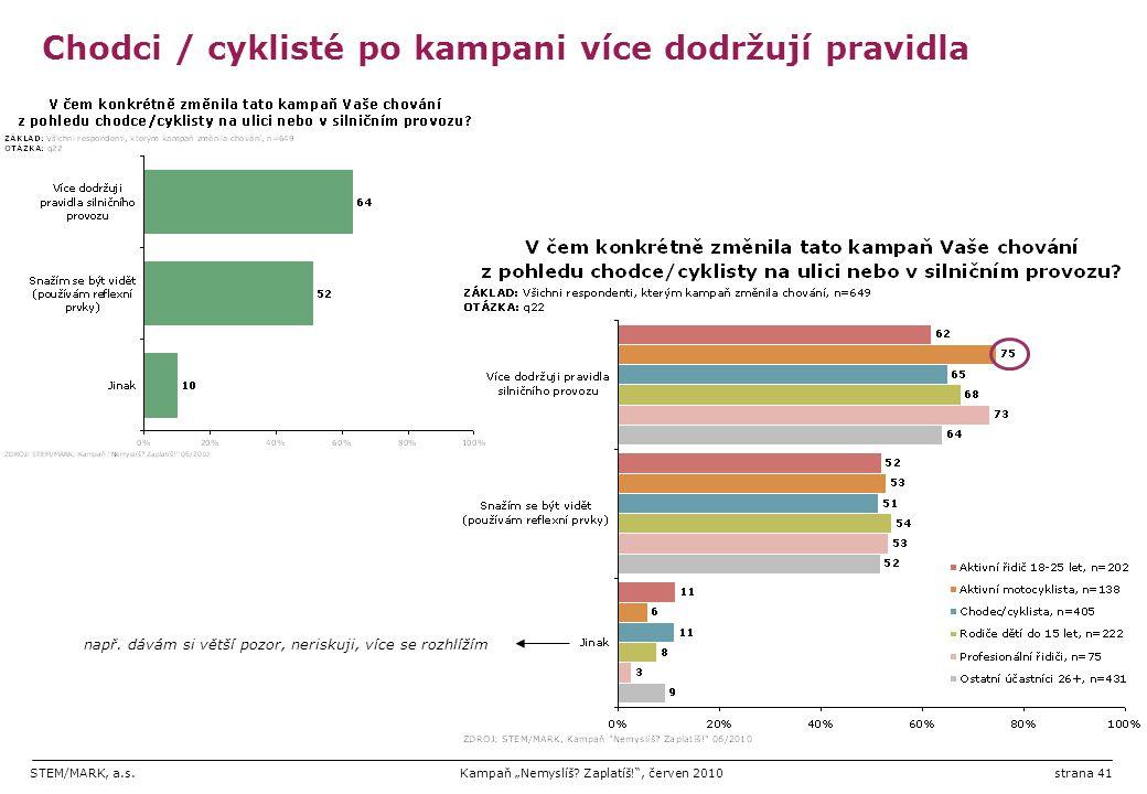 """STEM/MARK, a.s.Kampaň """"Nemyslíš? Zaplatíš!"""", červen 2010strana 41 Chodci / cyklisté po kampani více dodržují pravidla např. dávám si větší pozor, neri"""