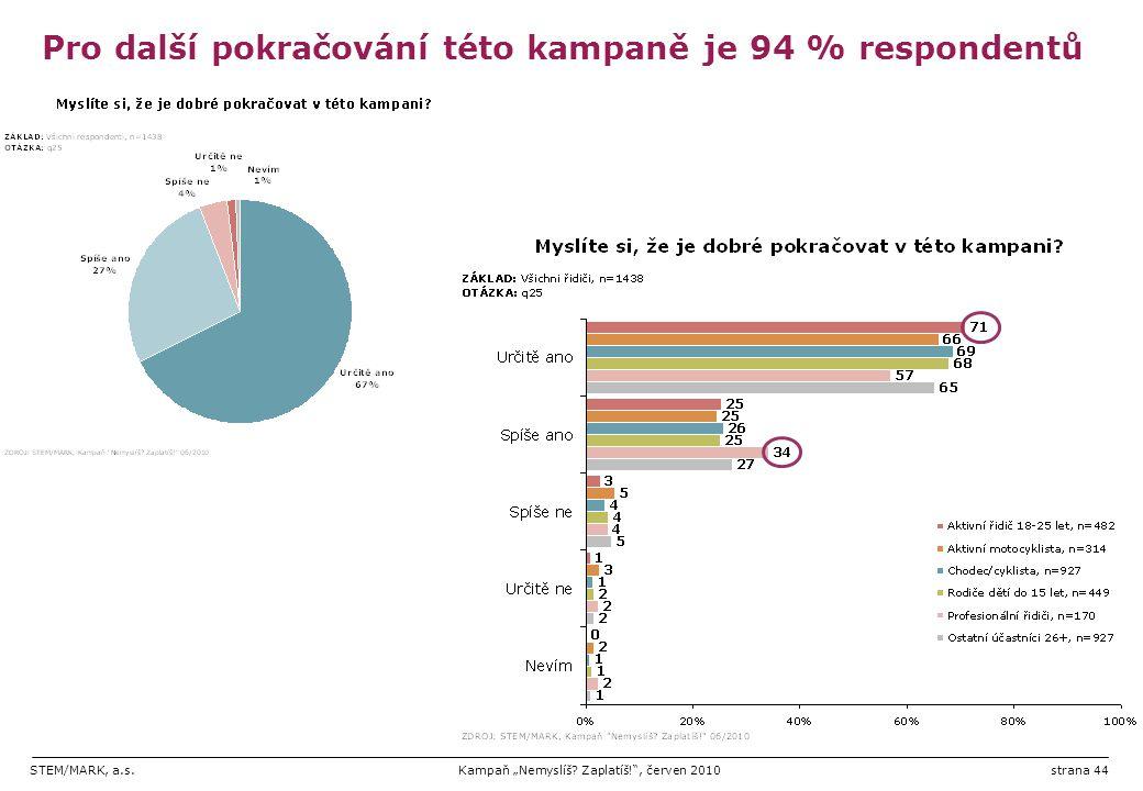 """STEM/MARK, a.s.Kampaň """"Nemyslíš? Zaplatíš!"""", červen 2010strana 44 Pro další pokračování této kampaně je 94 % respondentů"""