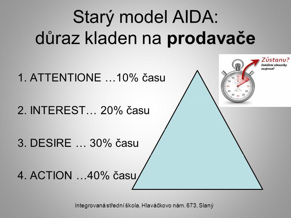 Starý model AIDA: důraz kladen na prodavače 1. ATTENTIONE …10% času 2. INTEREST… 20% času 3. DESIRE … 30% času 4. ACTION …40% času Integrovaná střední
