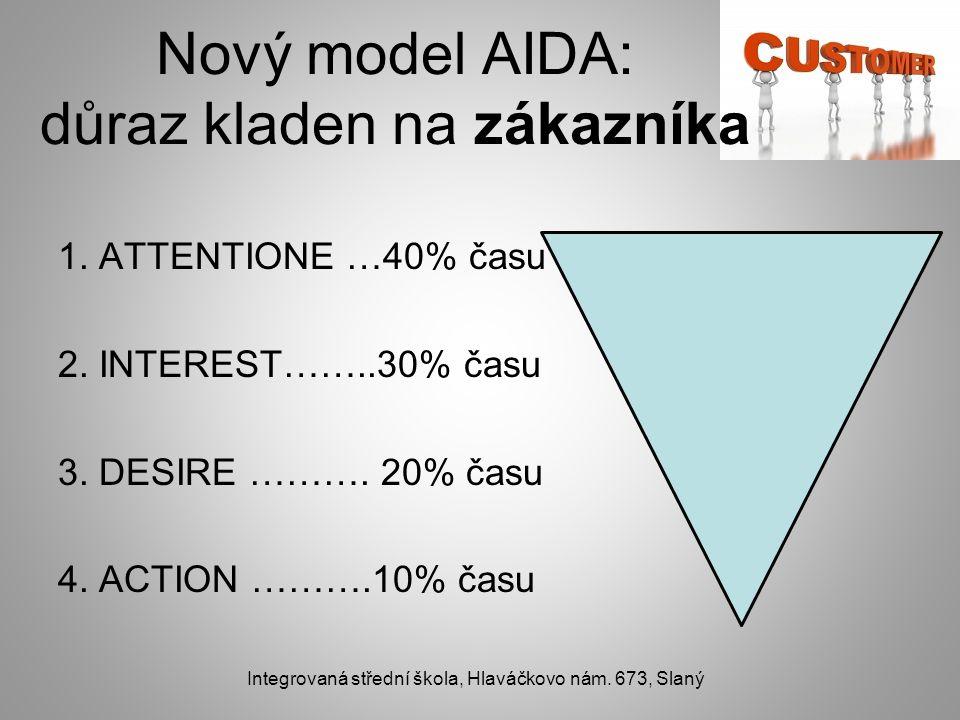 Nový model AIDA: důraz kladen na zákazníka 1. ATTENTIONE …40% času 2. INTEREST……..30% času 3. DESIRE ………. 20% času 4. ACTION ……….10% času Integrovaná