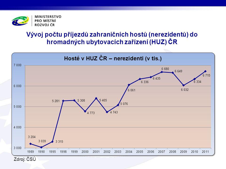 Vývoj počtu přenocování zahraničních hostů (nerezidentů) v hromadných ubytovacích zařízeních (HUZ) ČR Zdroj: ČSÚ