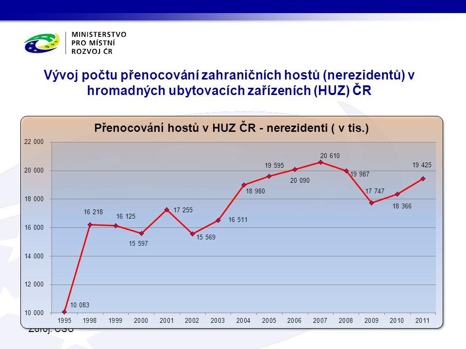 V roce 2014 byla provedena revize dat za léta 2012 a 2013 (proto nejsou z důvodů srovnatelnosti tyto roky zahrnuty v časové řadě grafu).
