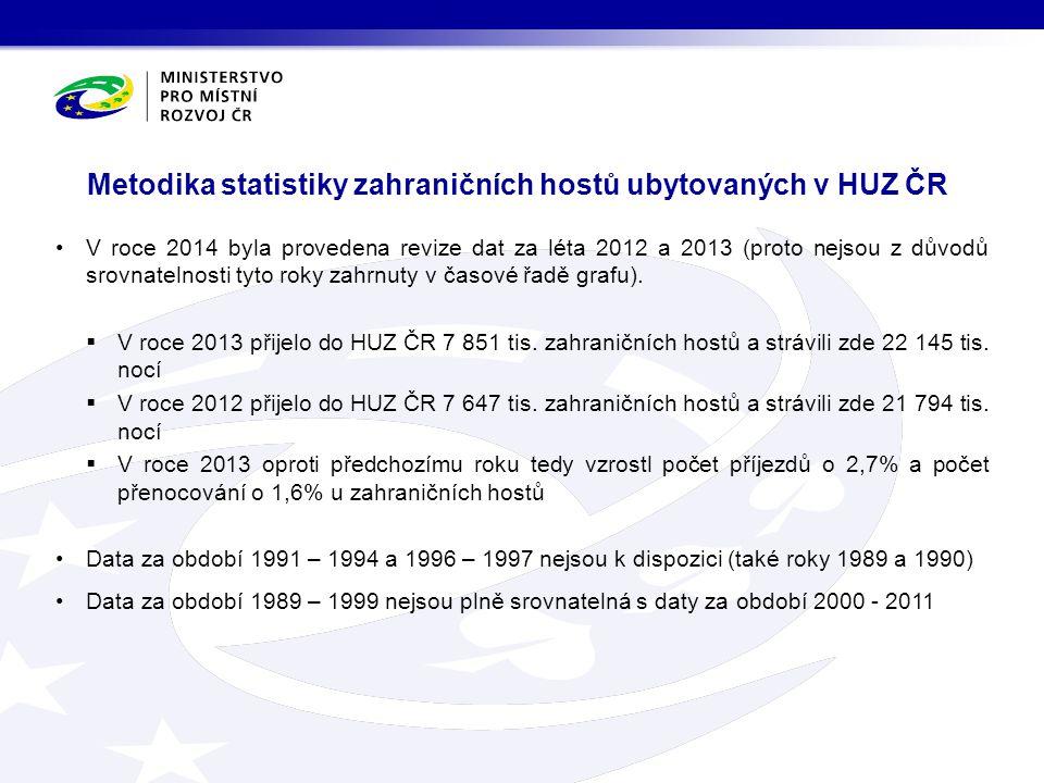 V roce 2014 byla provedena revize dat za léta 2012 a 2013 (proto nejsou z důvodů srovnatelnosti tyto roky zahrnuty v časové řadě grafu).  V roce 2013