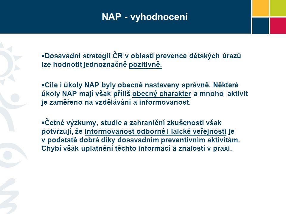 NAP - vyhodnocení  Dosavadní strategii ČR v oblasti prevence dětských úrazů lze hodnotit jednoznačně pozitivně.  Cíle i úkoly NAP byly obecně nastav