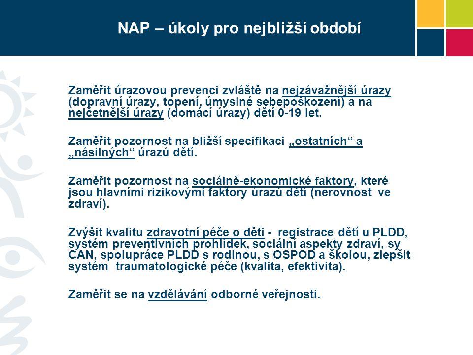 NAP – úkoly pro nejbližší období Zaměřit úrazovou prevenci zvláště na nejzávažnější úrazy (dopravní úrazy, topení, úmyslné sebepoškození) a na nejčetn