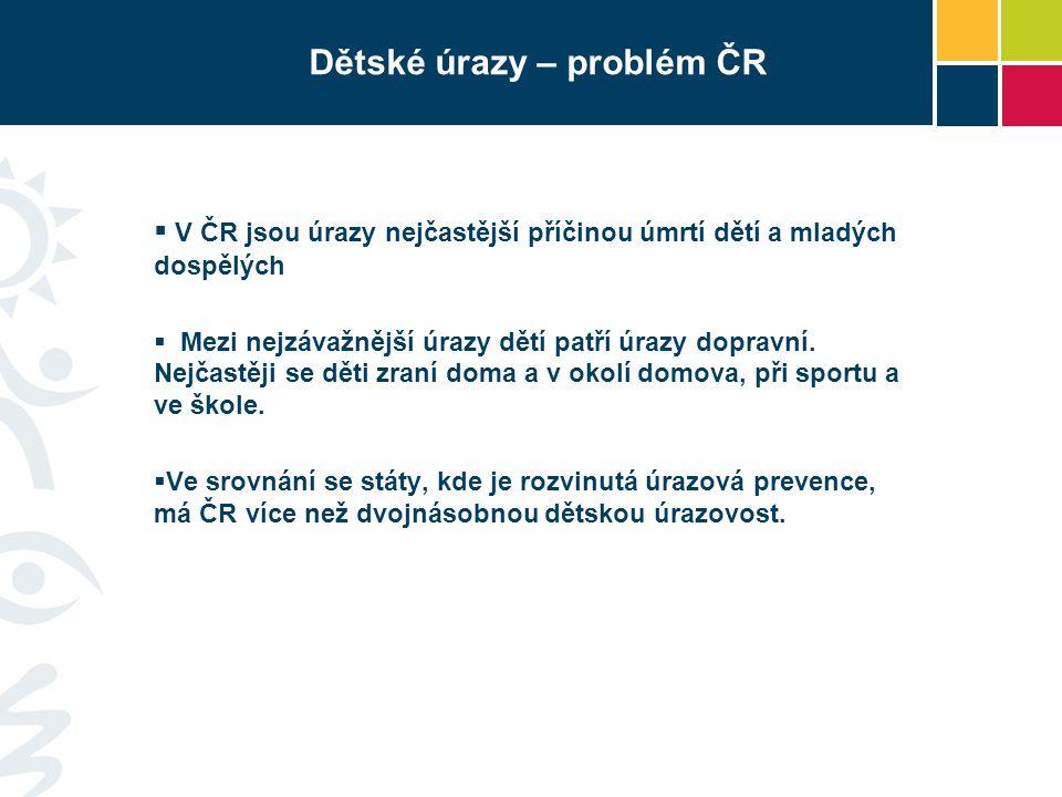 Dětské úrazy – problém ČR  V ČR jsou úrazy nejčastější příčinou úmrtí dětí a mladých dospělých  Mezi nejzávažnější úrazy dětí patří úrazy dopravní.