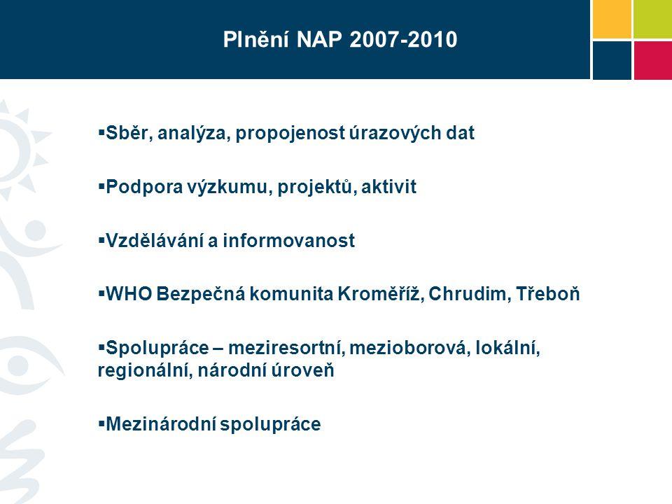 Plnění NAP 2007-2010  Sběr, analýza, propojenost úrazových dat  Podpora výzkumu, projektů, aktivit  Vzdělávání a informovanost  WHO Bezpečná komun