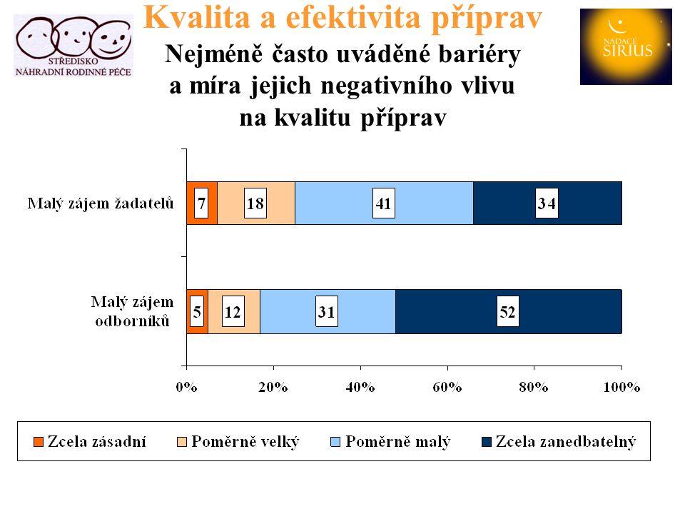 Kvalita a efektivita příprav Nejméně často uváděné bariéry a míra jejich negativního vlivu na kvalitu příprav