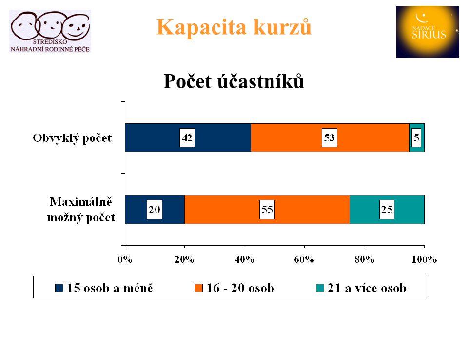 Kapacita kurzů Průměrná doba čekání na přijetí (%)