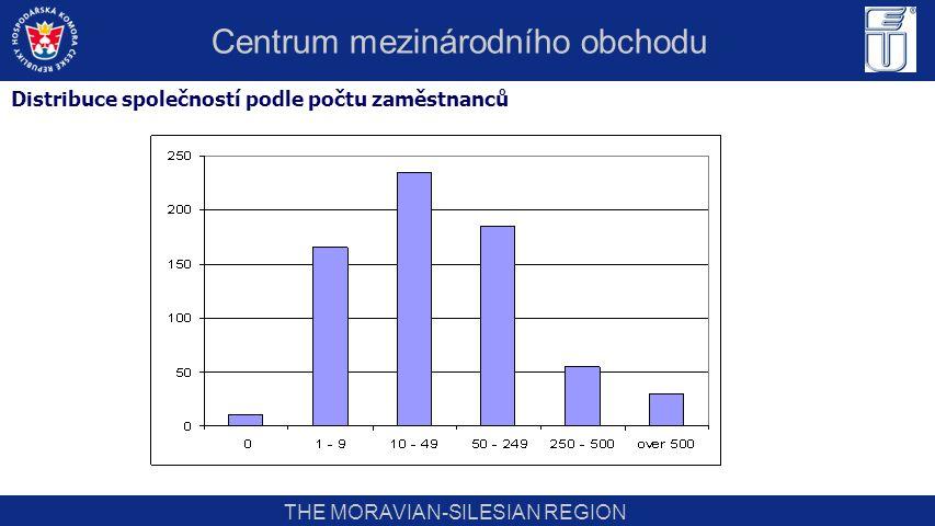 THE MORAVIAN-SILESIAN REGION Distribuce společností podle počtu zaměstnanců Centrum mezinárodního obchodu