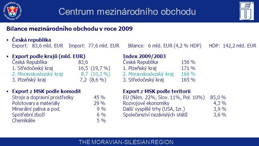 THE MORAVIAN-SILESIAN REGION Bilance mezinárodního obchodu v roce 2009 Česká republika Export: 83,6 mld. EUR Import: 77,6 mld. EUR Bilance: 6 mld. EUR