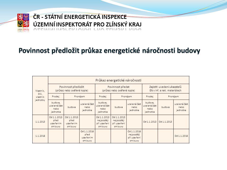 Vlastník, SVJ, vlastník jednotky Průkaz energetické náročnosti Povinnost předložit (průkaz nebo ověřená kopie) Povinnost předat (průkaz nebo ověřená k