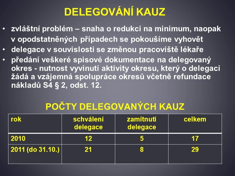 DELEGOVÁNÍ KAUZ zvláštní problém – snaha o redukci na minimum, naopak v opodstatněných případech se pokoušíme vyhovět delegace v souvislosti se změnou pracoviště lékaře předání veškeré spisové dokumentace na delegovaný okres - nutnost vyvinutí aktivity okresu, který o delegaci žádá a vzájemná spolupráce okresů včetně refundace nákladů S4 § 2, odst.