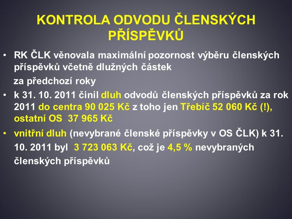 KONTROLA ODVODU ČLENSKÝCH PŘÍSPĚVKŮ RK ČLK věnovala maximální pozornost výběru členských příspěvků včetně dlužných částek za předchozí roky k 31.