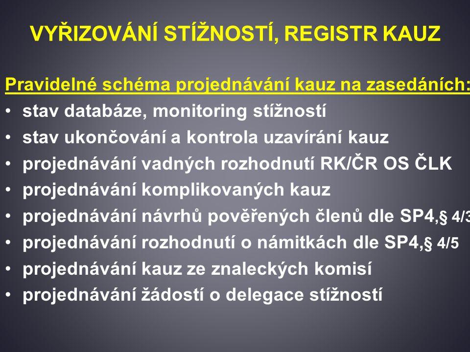 VYŘIZOVÁNÍ STÍŽNOSTÍ, REGISTR KAUZ Pravidelné schéma projednávání kauz na zasedáních: stav databáze, monitoring stížností stav ukončování a kontrola uzavírání kauz projednávání vadných rozhodnutí RK/ČR OS ČLK projednávání komplikovaných kauz projednávání návrhů pověřených členů dle SP4,§ 4/3 projednávání rozhodnutí o námitkách dle SP4, § 4/5 projednávání kauz ze znaleckých komisí projednávání žádostí o delegace stížností