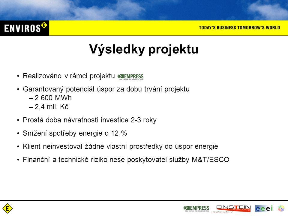 Výsledky projektu Realizováno v rámci projektu Garantovaný potenciál úspor za dobu trvání projektu –2 600 MWh –2,4 mil. Kč Prostá doba návratnosti inv