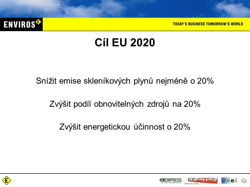 Cíl EU 2020 Snížit emise skleníkových plynů nejméně o 20% Zvýšit podíl obnovitelných zdrojů na 20% Zvýšit energetickou účinnost o 20%