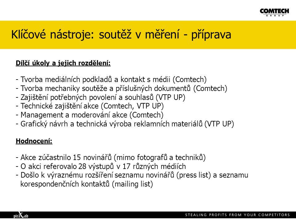 Klíčové nástroje: soutěž v měření - příprava Dílčí úkoly a jejich rozdělení: - Tvorba mediálních podkladů a kontakt s médii (Comtech) - Tvorba mechaniky soutěže a příslušných dokumentů (Comtech) - Zajištění potřebných povolení a souhlasů (VTP UP) - Technické zajištění akce (Comtech, VTP UP) - Management a moderování akce (Comtech) - Grafický návrh a technická výroba reklamních materiálů (VTP UP) Hodnocení: - Akce zúčastnilo 15 novinářů (mimo fotografů a techniků) - O akci referovalo 28 výstupů v 17 různých médiích - Došlo k výraznému rozšíření seznamu novinářů (press list) a seznamu korespondenčních kontaktů (mailing list)
