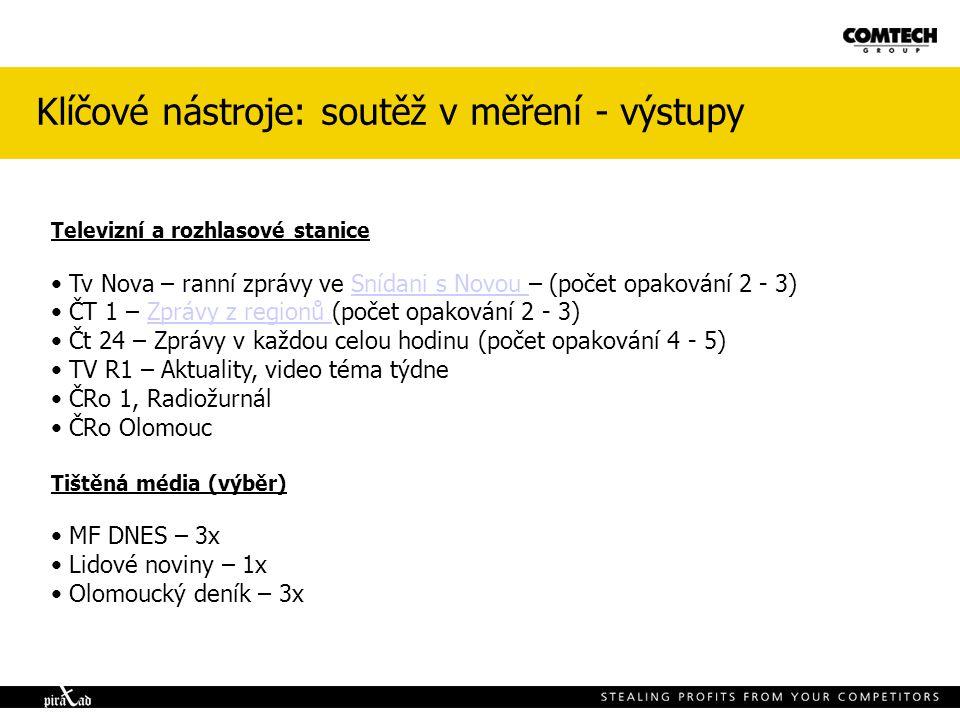 Klíčové nástroje: soutěž v měření - výstupy Televizní a rozhlasové stanice Tv Nova – ranní zprávy ve Snídani s Novou – (počet opakování 2 - 3)Snídani s Novou ČT 1 – Zprávy z regionů (počet opakování 2 - 3)Zprávy z regionů Čt 24 – Zprávy v každou celou hodinu (počet opakování 4 - 5) TV R1 – Aktuality, video téma týdne ČRo 1, Radiožurnál ČRo Olomouc Tištěná média (výběr) MF DNES – 3x Lidové noviny – 1x Olomoucký deník – 3x