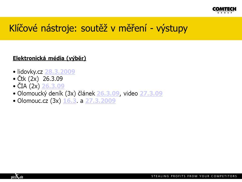 Klíčové nástroje: soutěž v měření - výstupy Elektronická média (výběr) lidovky.cz 28.3.200928.3.2009 Čtk (2x) 26.3.09 ČIA (2x) 26.3.0926.3.09 Olomoucký deník (3x) článek 26.3.09, video 27.3.0926.3.0927.3.09 Olomouc.cz (3x) 16.3.