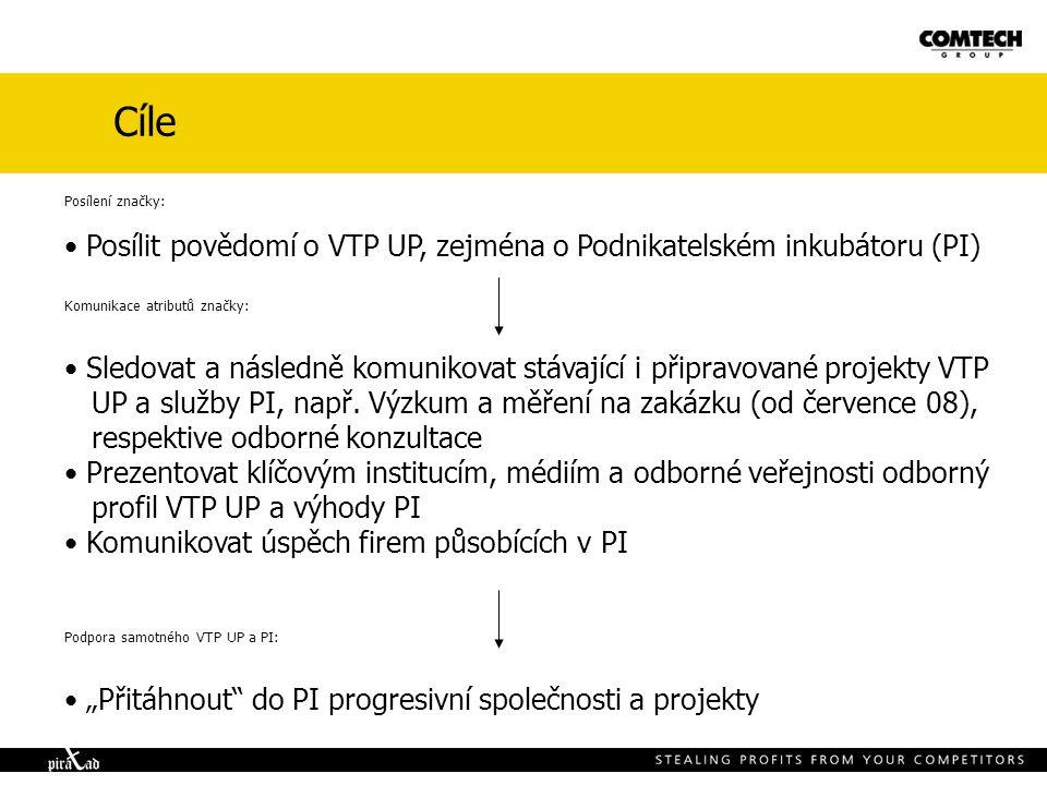 Cíle Posílení značky: Posílit povědomí o VTP UP, zejména o Podnikatelském inkubátoru (PI) Komunikace atributů značky: Sledovat a následně komunikovat stávající i připravované projekty VTP UP a služby PI, např.