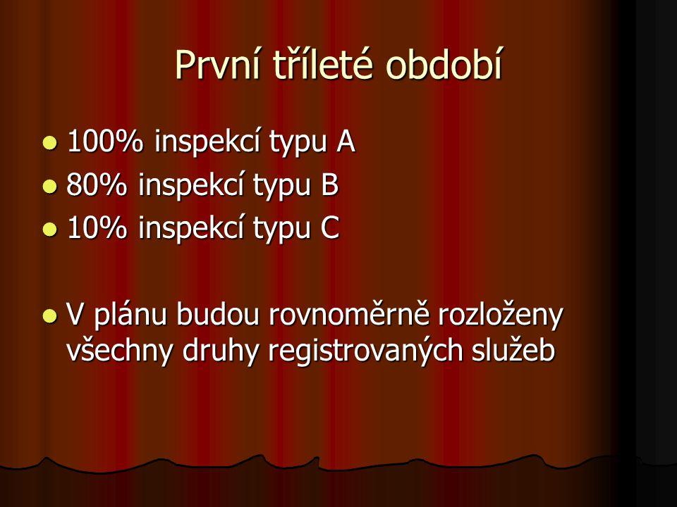 První tříleté období 100% inspekcí typu A 100% inspekcí typu A 80% inspekcí typu B 80% inspekcí typu B 10% inspekcí typu C 10% inspekcí typu C V plánu