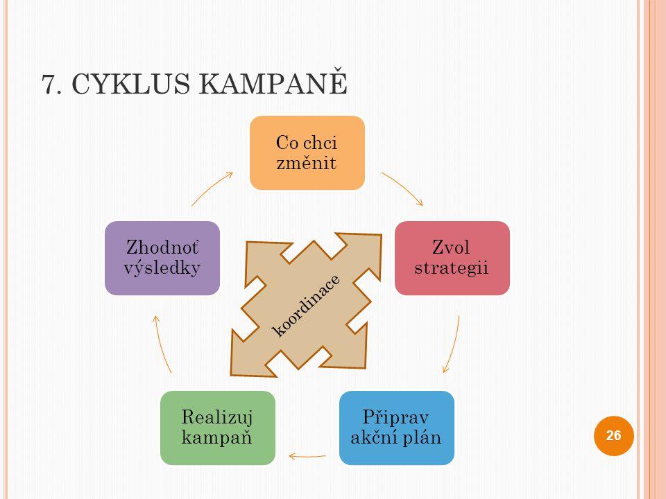7. CYKLUS KAMPANĚ Co chci změnit Zvol strategii Připrav akční plán Realizuj kampaň Zhodnoť výsledky 26 koordinace