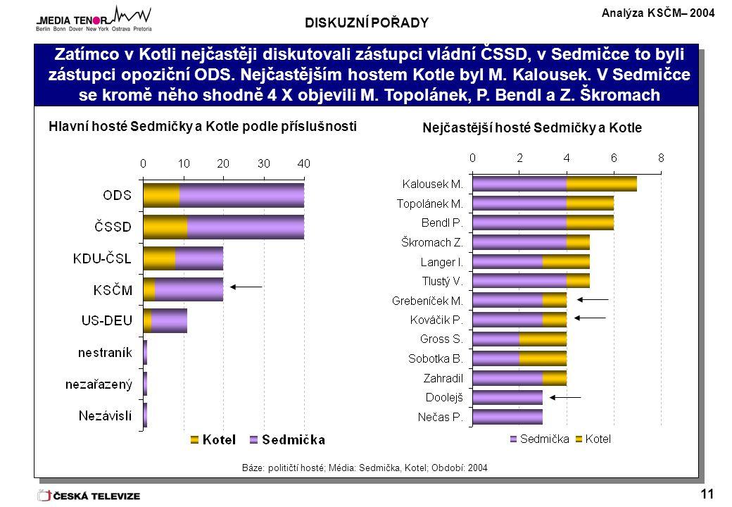 Analýza KSČM– 2004 11 Zatímco v Kotli nejčastěji diskutovali zástupci vládní ČSSD, v Sedmičce to byli zástupci opoziční ODS. Nejčastějším hostem Kotle