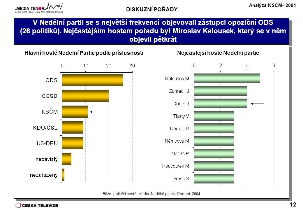Analýza KSČM– 2004 12 V Nedělní partii se s největší frekvencí objevovali zástupci opoziční ODS (26 politiků).