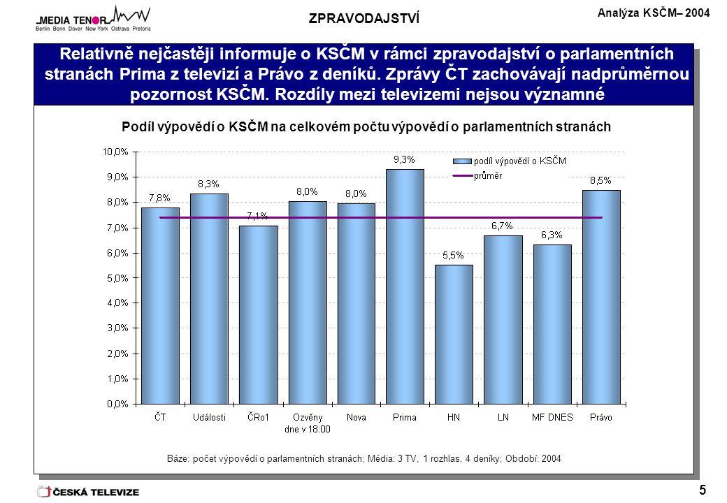 Analýza KSČM– 2004 5 Relativně nejčastěji informuje o KSČM v rámci zpravodajství o parlamentních stranách Prima z televizí a Právo z deníků.